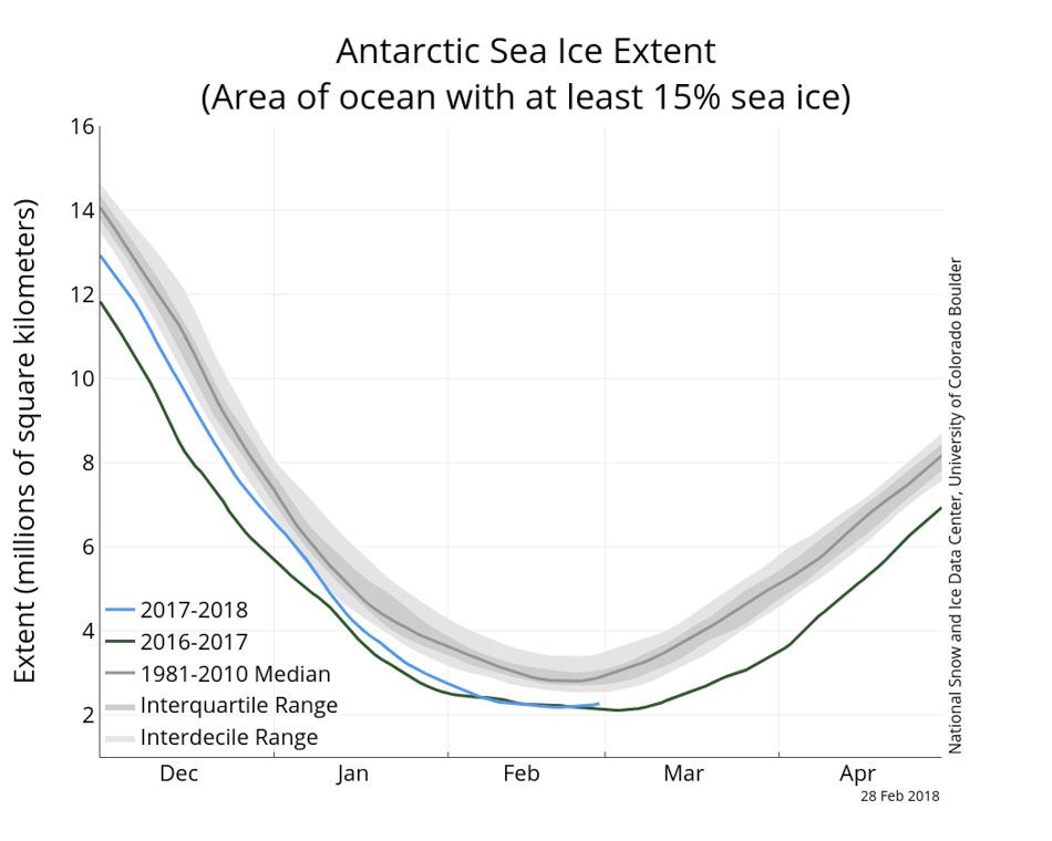 Die Ausdehnung des antarktischen Meereises. Das langjährige Mittel ist in grau dargestellt, die Ausdehnung 2018 in blau, zum Vergleich mit der Ausdehnung im vergangenen Jahr in grün. (Quelle: Nationales Datenzentrum für Schnee und Eis)