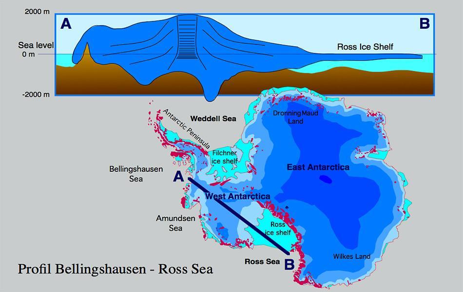 Ein Querschnitt durch die Westantarktis zeigt wie mächtig das Ross Eisschelf in Wirklichkeit ist. Es erstreckt sich über eine Fläche von ca. 500'000 km2 und ist fast so gross wie Frankreich.