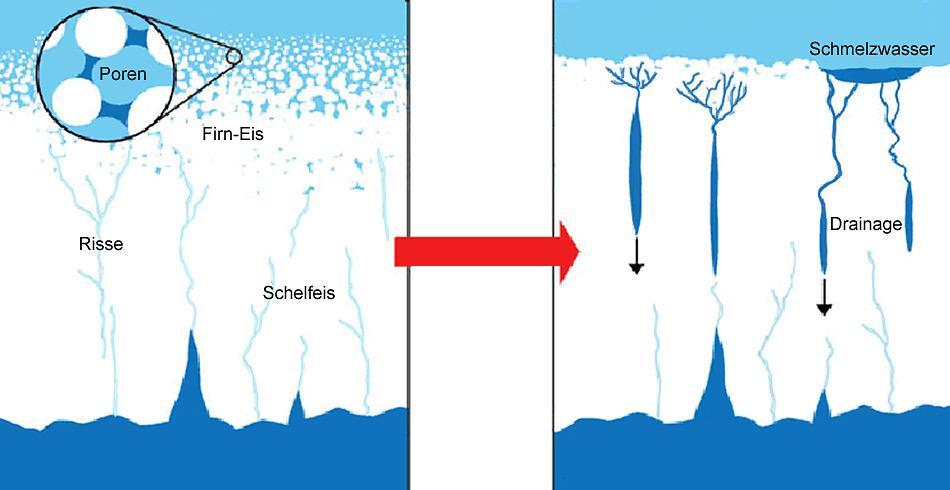 Das Schmelzwasser dringt in die Spalten und Ritzen, die dadurch vergrössert werden, bis sie so breit sind, dass die Stücke auseinanderbrechen.