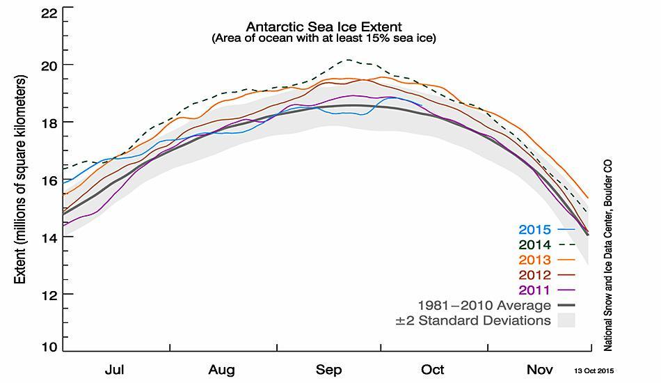 Das Diagramm zeigt die antarktische Meereisbedeckung ab dem 13. Oktober 2015, zusammen mit den täglichen Eisdaten für die letzten 4 Jahre. 2015 ist in blau dargestellt, 2014 in grün, 2013 in orange, 2012 in braun, und 2011 in violett. Der Durchschnitt von 1981 bis 2010 ist in dunklem grau eingezeichnet. Der graue Bereich rund um die mittlere Linie zeigt die doppelte Standardabweichung der Daten. Abbildung: National Snow and Ice Data Center