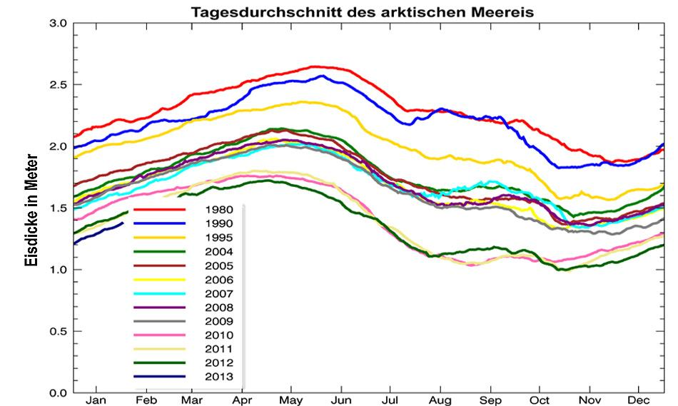 Deutlich zu erkennen ist die Abnahme der Eisdicke seit 1980.