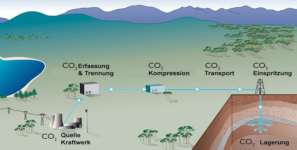 So funktioniert Isolation und Speicherung von CO2.