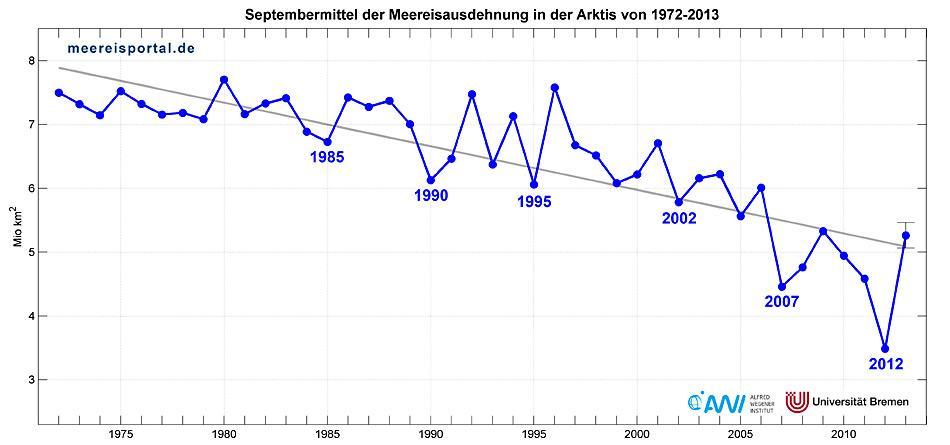 Das Diagramm zeigt deutlich wie sich die Eisverhältnisse in den letzten 40 Jahren verändert haben.